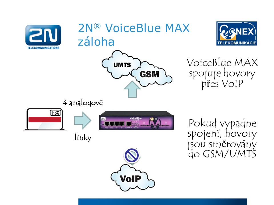 2N ® VoiceBlue MAX záloha Pokud vypadne spojení, hovory jsou směrovány do GSM/UMTS VoiceBlue MAX spojuje hovory přes VoIP 4 analogové linky