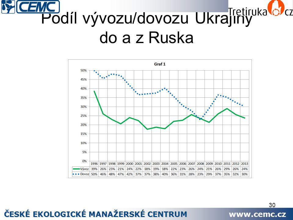 30 Podíl vývozu/dovozu Ukrajiny do a z Ruska ČESKÉ EKOLOGICKÉ MANAŽERSKÉ CENTRUM www.cemc.cz