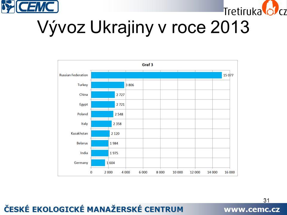 31 Vývoz Ukrajiny v roce 2013 ČESKÉ EKOLOGICKÉ MANAŽERSKÉ CENTRUM www.cemc.cz