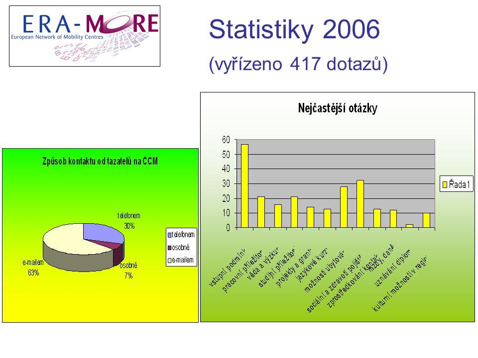Statistiky 2006 (vyřízeno 417 dotazů)