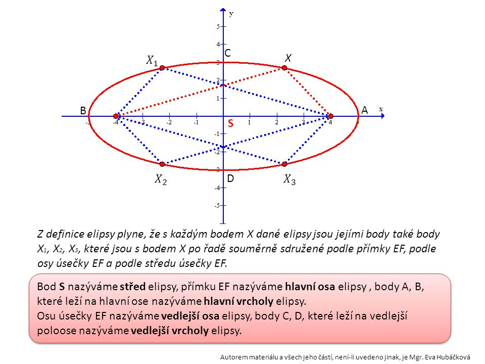 EF X V rovině jsou dány dva body E, F. Množina všech bodů X roviny, pro které se součet vzdáleností od bodů E, F rovná danému číslu 2a většímu než |EF