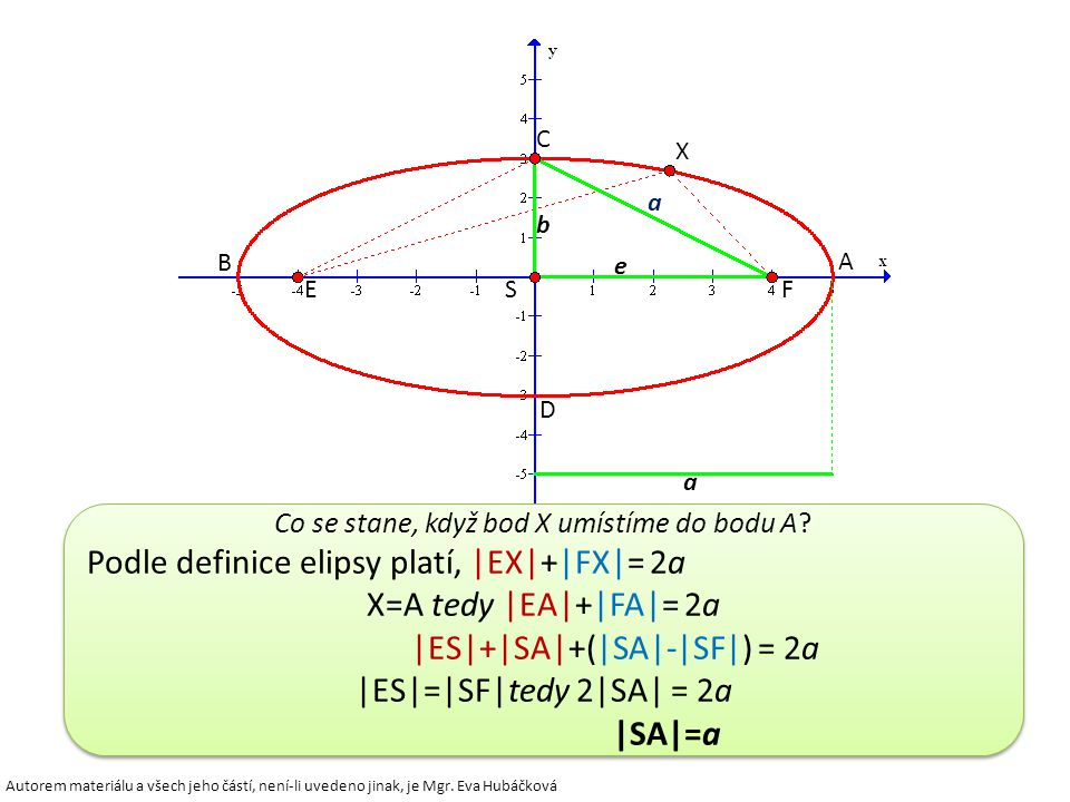 Z definice elipsy plyne, že s každým bodem X dané elipsy jsou jejími body také body X 1, X 2, X 3, které jsou s bodem X po řadě souměrně sdružené podl