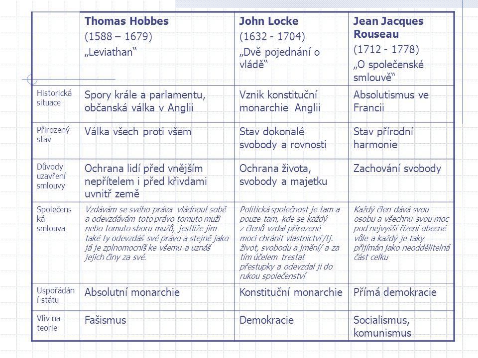 """Thomas Hobbes (1588 – 1679) """"Leviathan"""" John Locke (1632 - 1704) """"Dvě pojednání o vládě"""" Jean Jacques Rouseau (1712 - 1778) """"O společenské smlouvě"""" Hi"""
