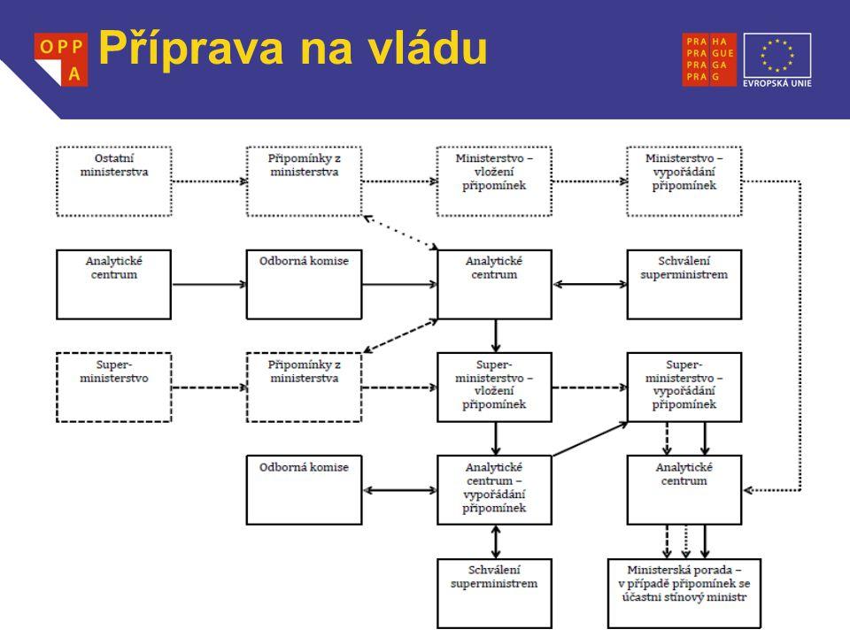 WWW.OPPA.CZ Příprava na vládu