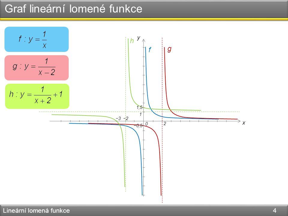 Graf lineární lomené funkce Lineární lomená funkce 4 0 x y 2 1 −2 −0,5 f g h 1,5 −3