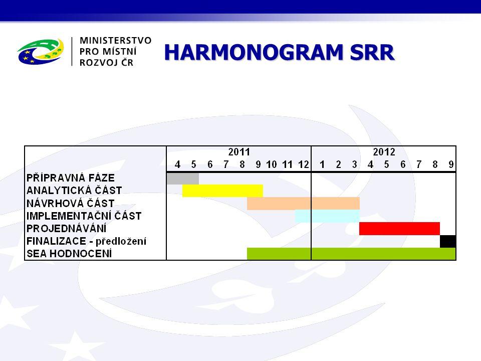HARMONOGRAM SRR