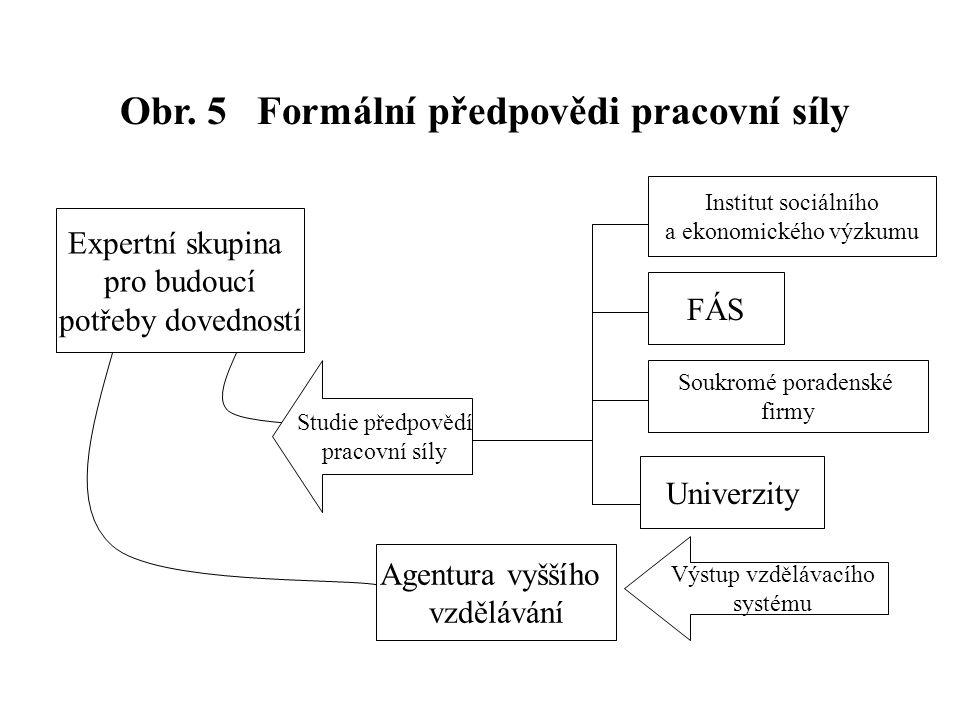 Obr. 5 Formální předpovědi pracovní síly Expertní skupina pro budoucí potřeby dovedností Studie předpovědí pracovní síly Agentura vyššího vzdělávání I