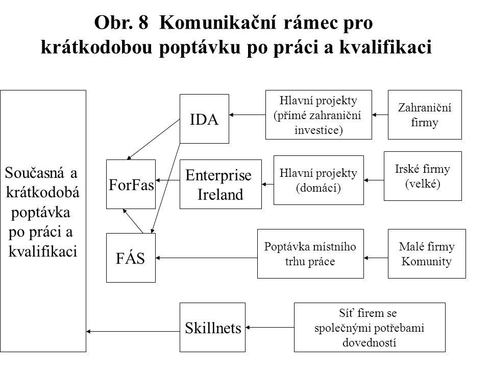 Obr. 8 Komunikační rámec pro krátkodobou poptávku po práci a kvalifikaci Současná a krátkodobá poptávka po práci a kvalifikaci ForFas FÁS IDA Hlavní p