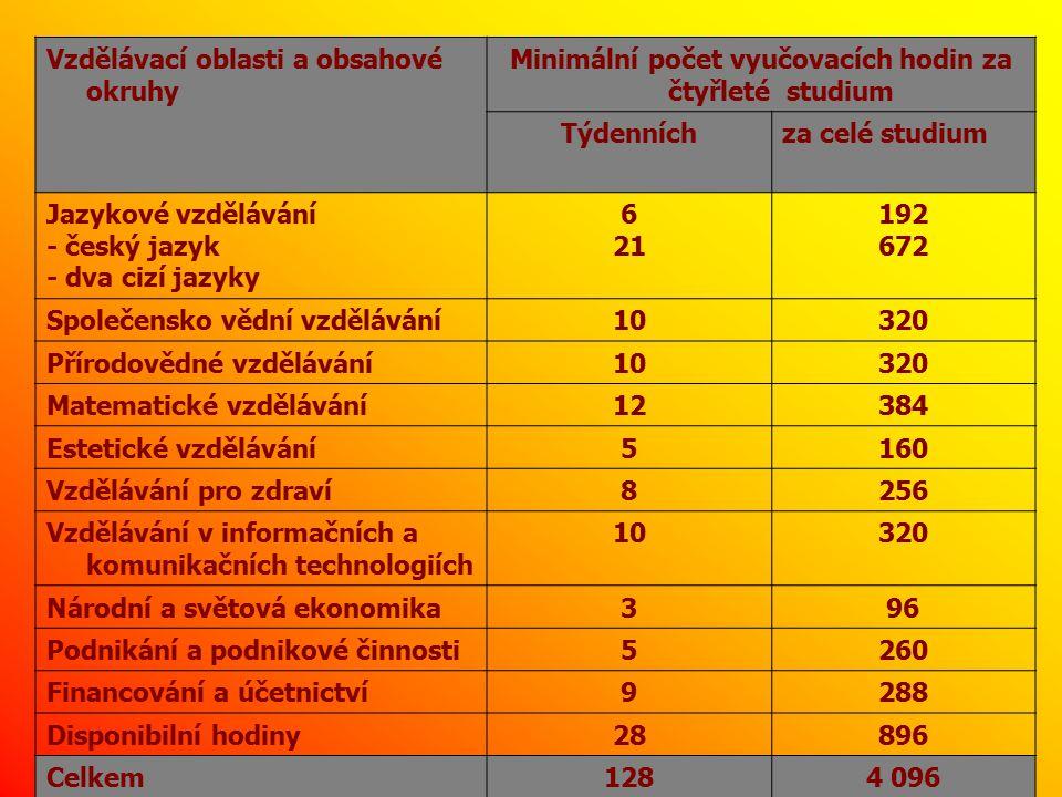 Vzdělávací oblasti a obsahové okruhy Minimální počet vyučovacích hodin za čtyřleté studium Týdenníchza celé studium Jazykové vzdělávání - český jazyk - dva cizí jazyky 6 21 192 672 Společensko vědní vzdělávání10320 Přírodovědné vzdělávání10320 Matematické vzdělávání12384 Estetické vzdělávání5160 Vzdělávání pro zdraví8256 Vzdělávání v informačních a komunikačních technologiích 10320 Národní a světová ekonomika396 Podnikání a podnikové činnosti5260 Financování a účetnictví9288 Disponibilní hodiny28896 Celkem1284 096