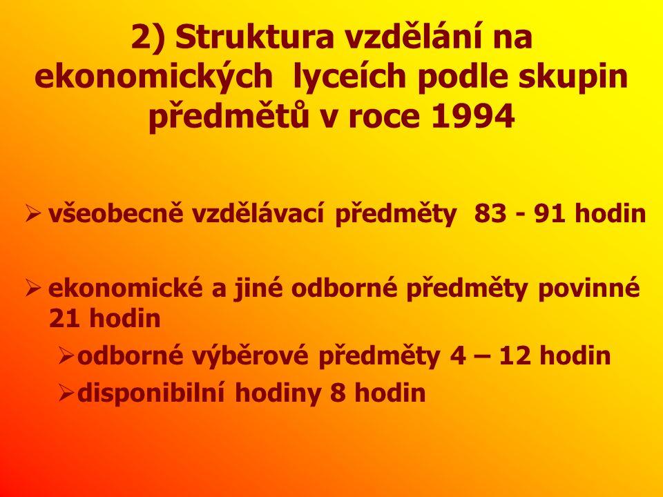2) Struktura vzdělání na ekonomických lyceích podle skupin předmětů v roce 1994  všeobecně vzdělávací předměty 83 - 91 hodin  ekonomické a jiné odborné předměty povinné 21 hodin  odborné výběrové předměty 4 – 12 hodin  disponibilní hodiny 8 hodin