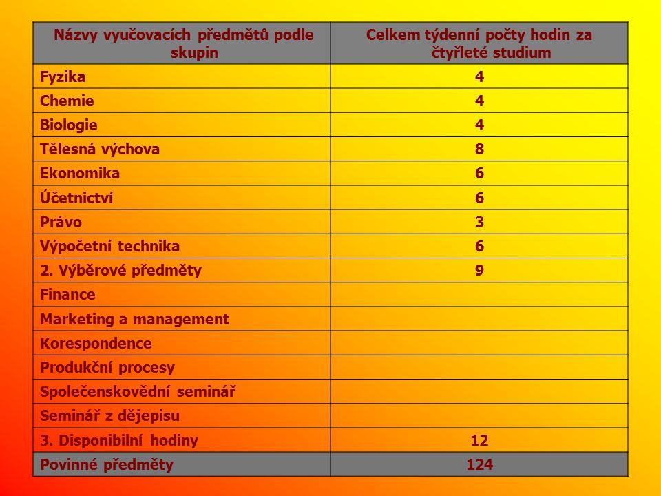 Názvy vyučovacích předmětů podle skupin Celkem týdenní počty hodin za čtyřleté studium Fyzika4 Chemie4 Biologie4 Tělesná výchova8 Ekonomika6 Účetnictví6 Právo3 Výpočetní technika6 2.