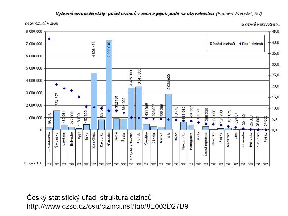 Český statistický úřad, struktura cizinců http://www.czso.cz/csu/cizinci.nsf/tab/8E003D27B9
