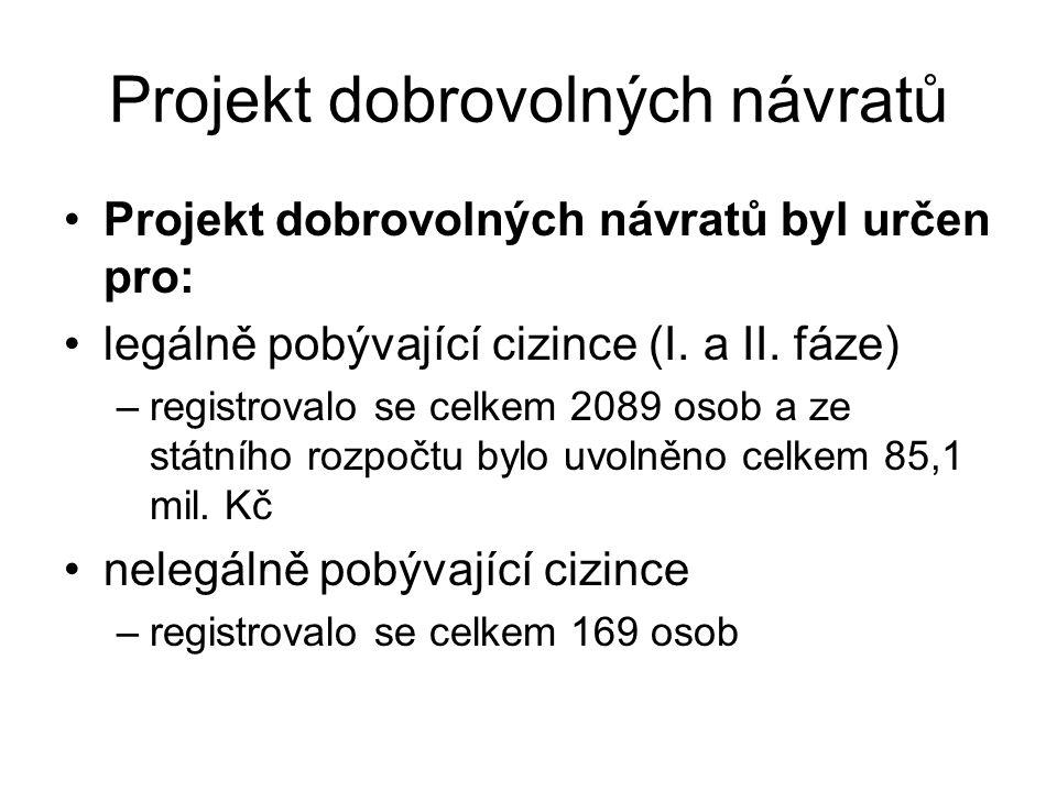 Projekt dobrovolných návratů Projekt dobrovolných návratů byl určen pro: legálně pobývající cizince (I. a II. fáze) –registrovalo se celkem 2089 osob