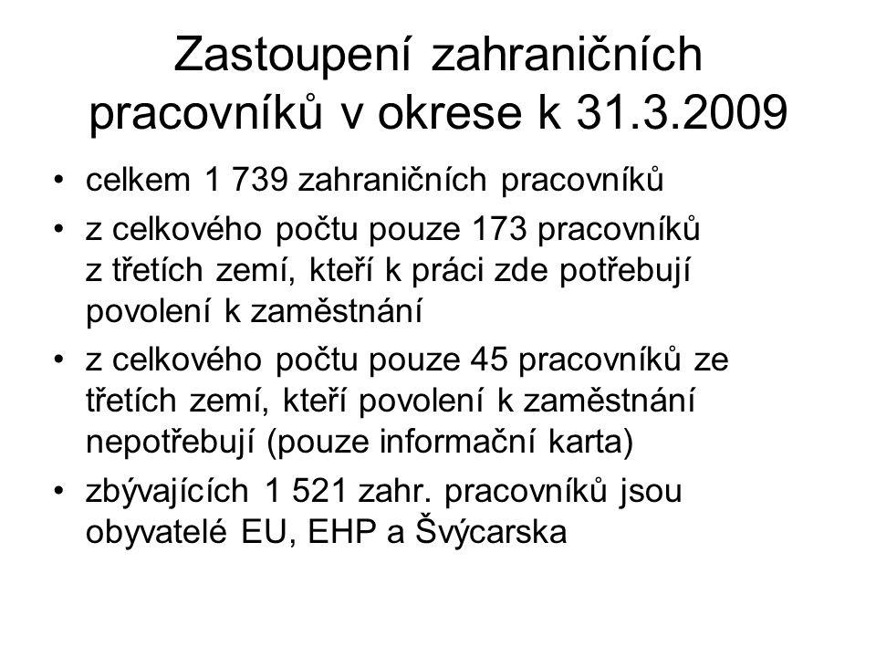 Zastoupení zahraničních pracovníků v okrese k 31.3.2009 celkem 1 739 zahraničních pracovníků z celkového počtu pouze 173 pracovníků z třetích zemí, kt