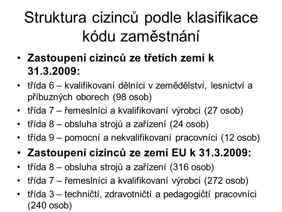 Struktura cizinců podle klasifikace kódu zaměstnání Zastoupení cizinců ze třetích zemí k 31.3.2009: třída 6 – kvalifikovaní dělníci v zemědělství, les