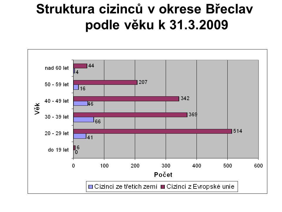Struktura cizinců v okrese Břeclav podle věku k 31.3.2009