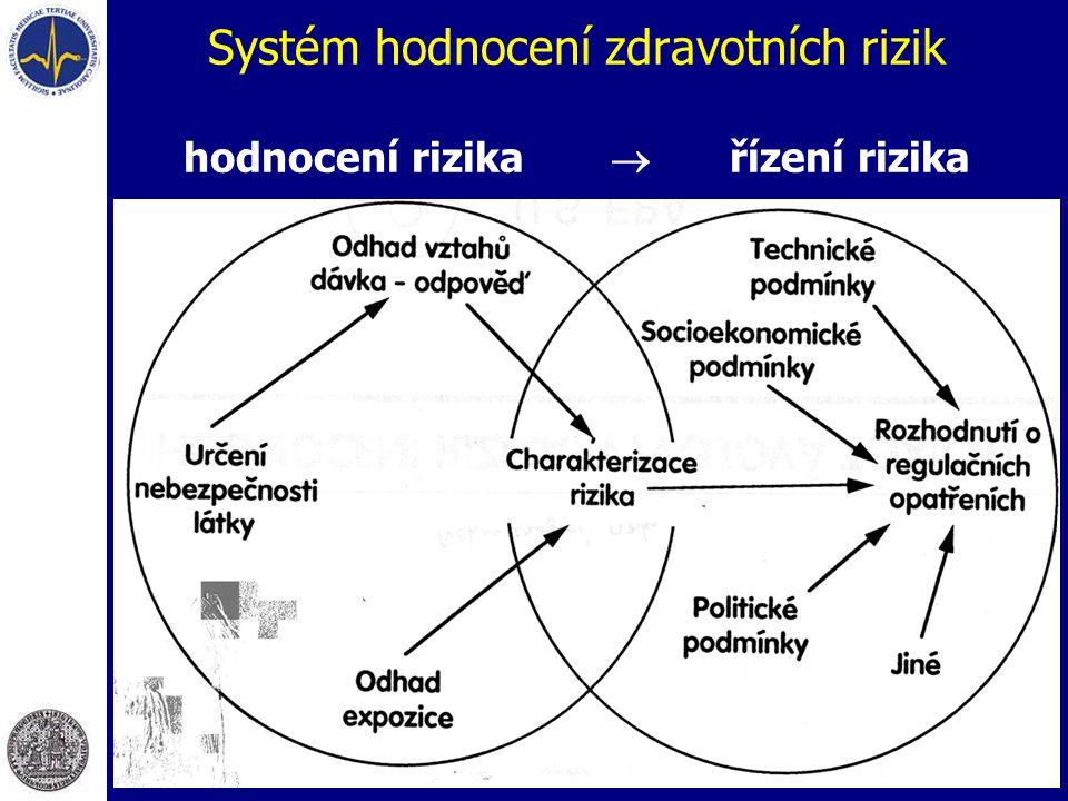 Systém hodnocení zdravotních rizik hodnocení rizika  řízení rizika