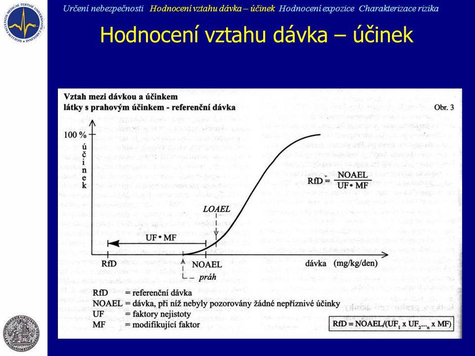 Hodnocení vztahu dávka – účinek Určení nebezpečnosti Hodnocení vztahu dávka – účinek Hodnocení expozice Charakterizace rizika
