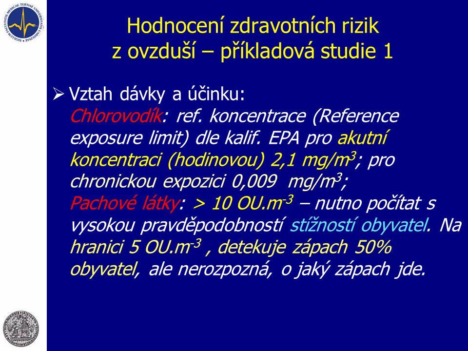 Hodnocení zdravotních rizik z ovzduší – příkladová studie 1  Vztah dávky a účinku: Chlorovodík: ref. koncentrace (Reference exposure limit) dle kalif