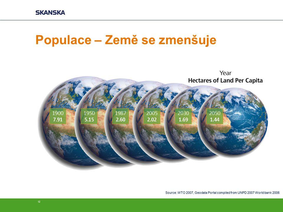12 Populace – Země se zmenšuje Source: WTO 2007, Geodata Portal compiled from UNPD 2007 World bank 2006