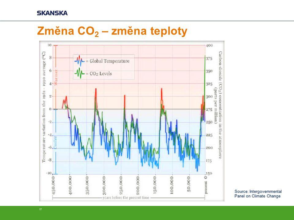17 Změna CO 2 – změna teploty Source: Intergovernmental Panel on Climate Change