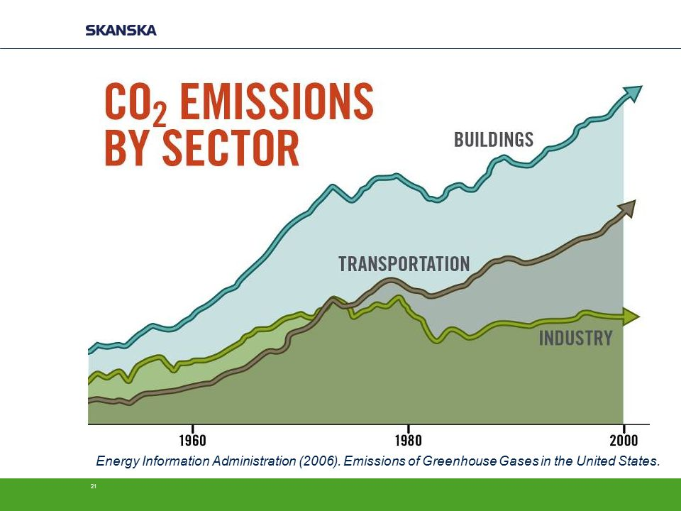 21 Energy Information Administration (2006). Emissions of Greenhouse Gases in the United States.