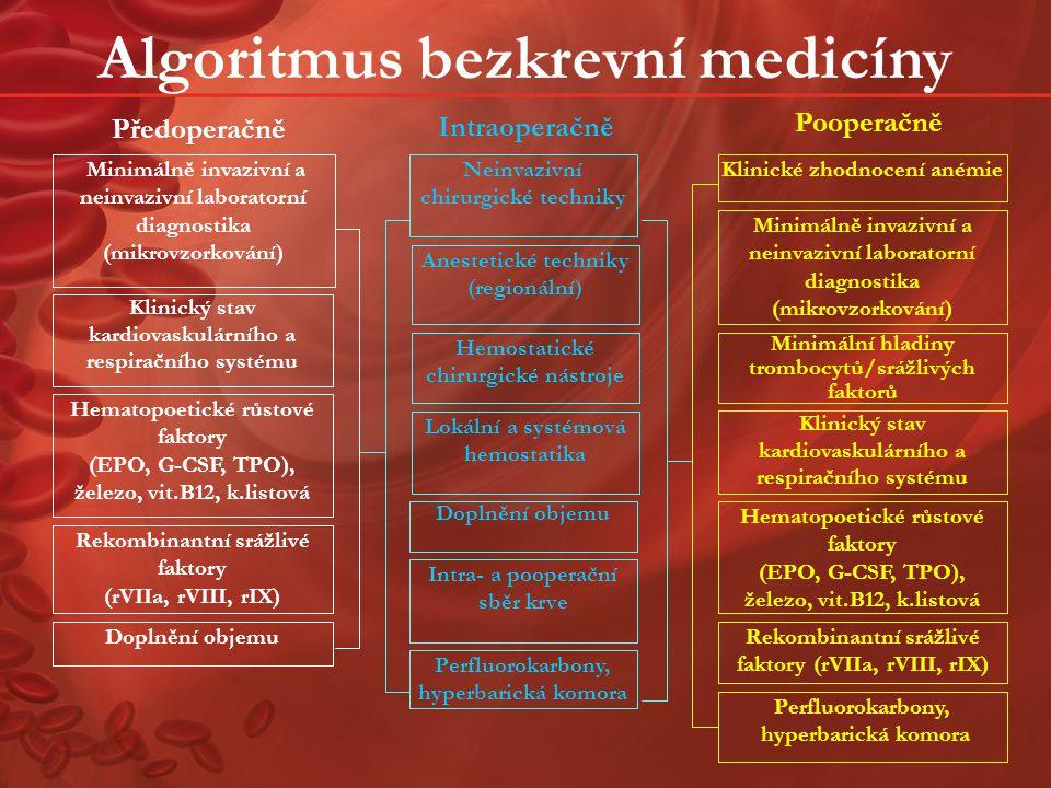 Bezkrevní medicína Principy bezkrevní medicíny  Předoperační plánování  Tolerance anémie  Stimulace krvetvorby  Minimalizace krevních ztrát