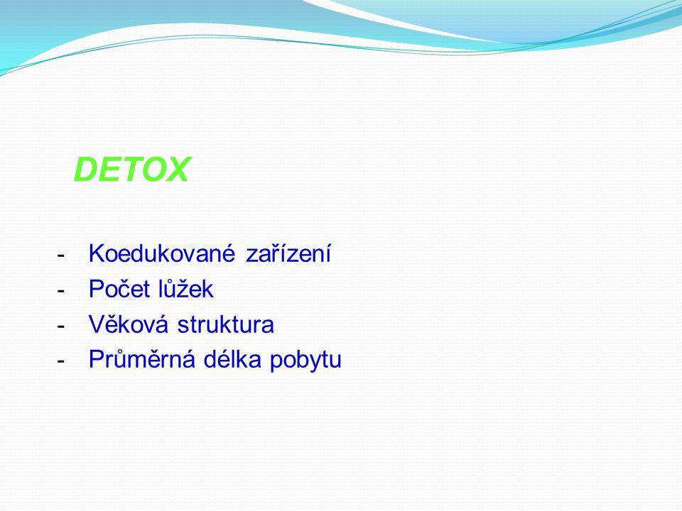 - Koedukované zařízení - Počet lůžek - Věková struktura - Průměrná délka pobytu DETOX
