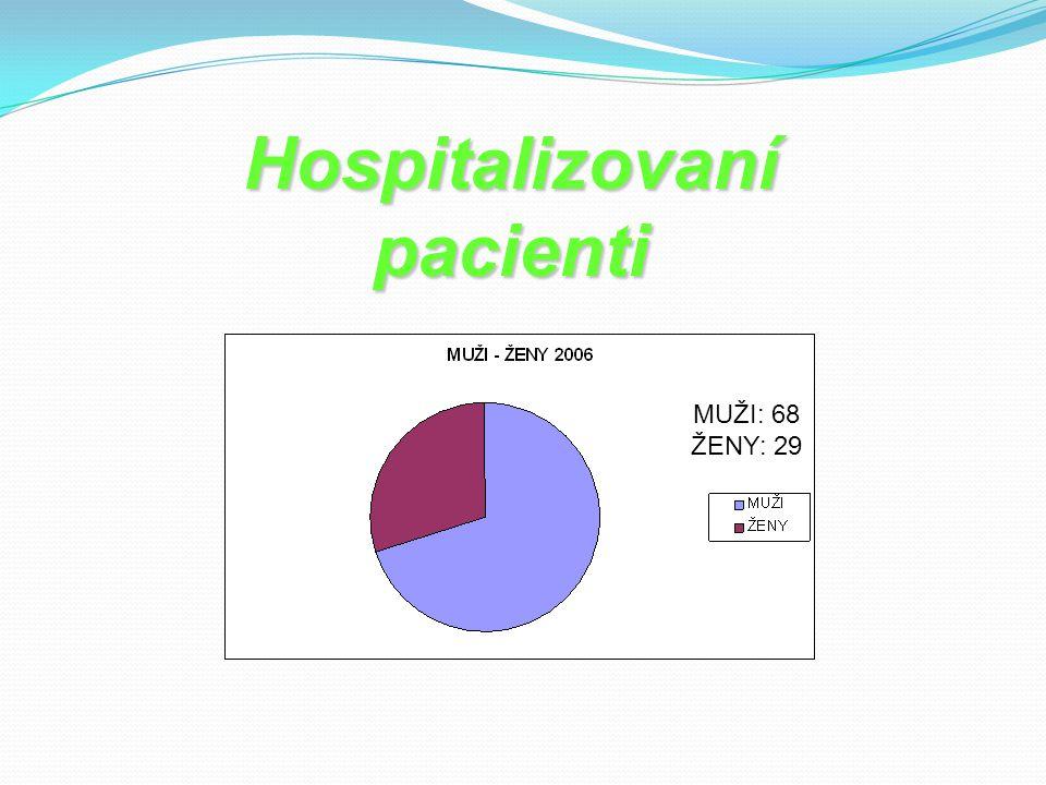 Hospitalizovaní pacienti MUŽI: 68 ŽENY: 29