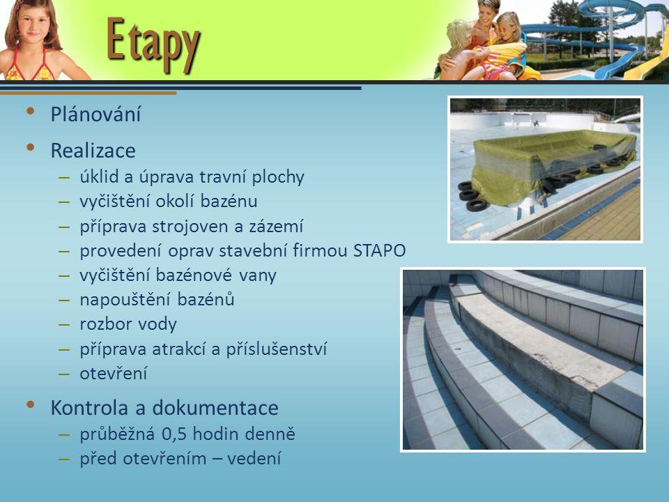 Etapy Plánování Realizace – úklid a úprava travní plochy – vyčištění okolí bazénu – příprava strojoven a zázemí – provedení oprav stavební firmou STAP