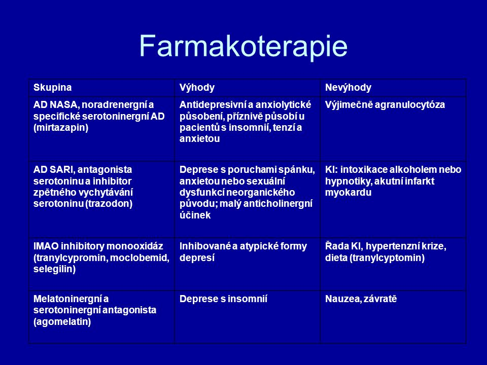 Farmakoterapie SkupinaVýhodyNevýhody AD NASA, noradrenergní a specifické serotoninergní AD (mirtazapin) Antidepresivní a anxiolytické působení, příznivě působí u pacientů s insomnií, tenzí a anxietou Výjimečně agranulocytóza AD SARI, antagonista serotoninu a inhibitor zpětného vychytávání serotoninu (trazodon) Deprese s poruchami spánku, anxietou nebo sexuální dysfunkcí neorganického původu; malý anticholinergní účinek KI: intoxikace alkoholem nebo hypnotiky, akutní infarkt myokardu IMAO inhibitory monooxidáz (tranylcypromin, moclobemid, selegilin) Inhibované a atypické formy depresí Řada KI, hypertenzní krize, dieta (tranylcyptomin) Melatoninergní a serotoninergní antagonista (agomelatin) Deprese s insomniíNauzea, závratě