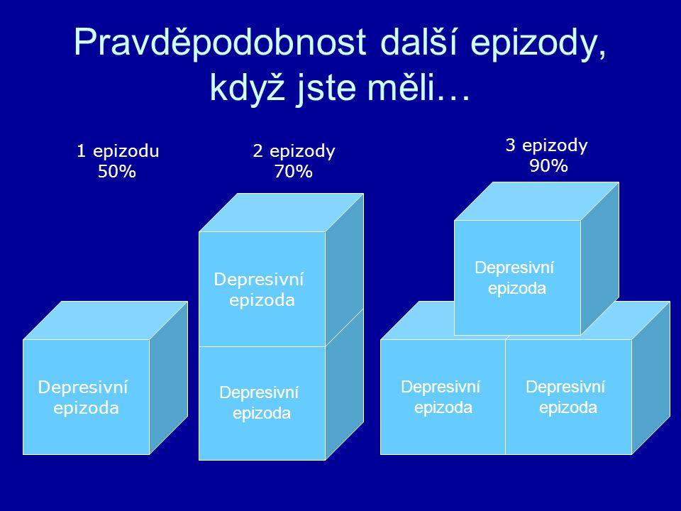 Pravděpodobnost další epizody, když jste měli… Depresivní epizoda Depresivní epizoda Depresivní epizoda Depresivní epizoda Depresivní epizoda Depresivní epizoda 1 epizodu 50% 2 epizody 70% 3 epizody 90%