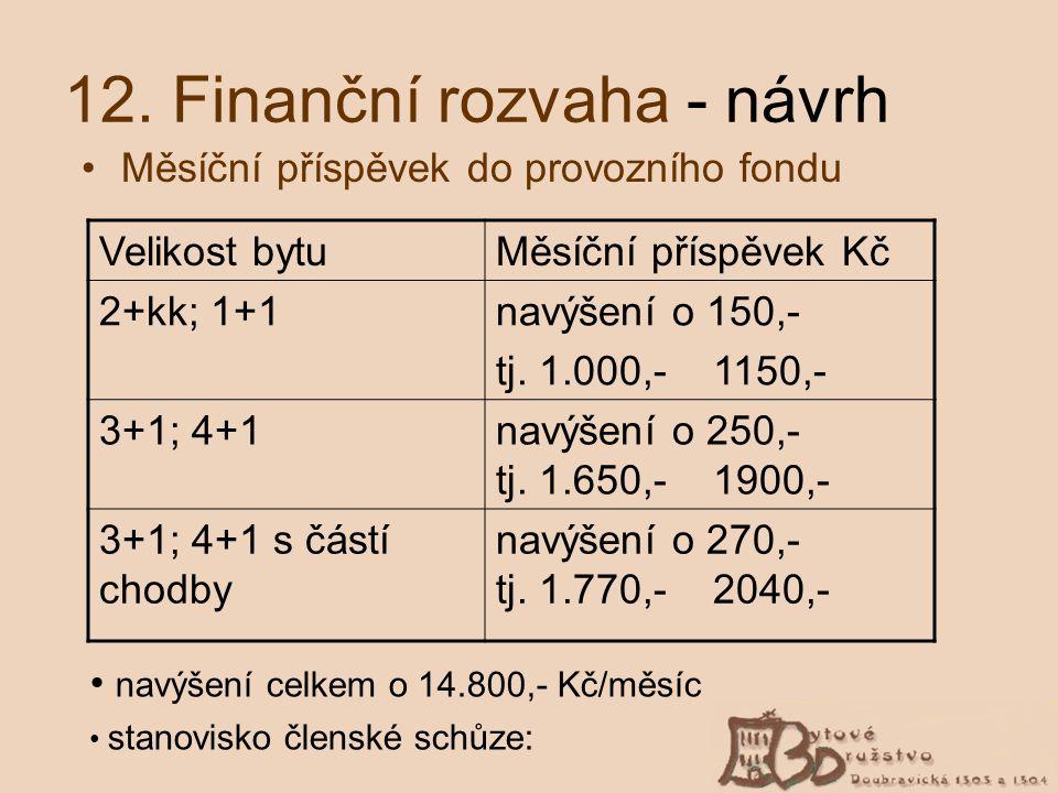 12. Finanční rozvaha - návrh Měsíční příspěvek do provozního fondu Velikost bytuMěsíční příspěvek Kč 2+kk; 1+1navýšení o 150,- tj. 1.000,- 1150,- 3+1;