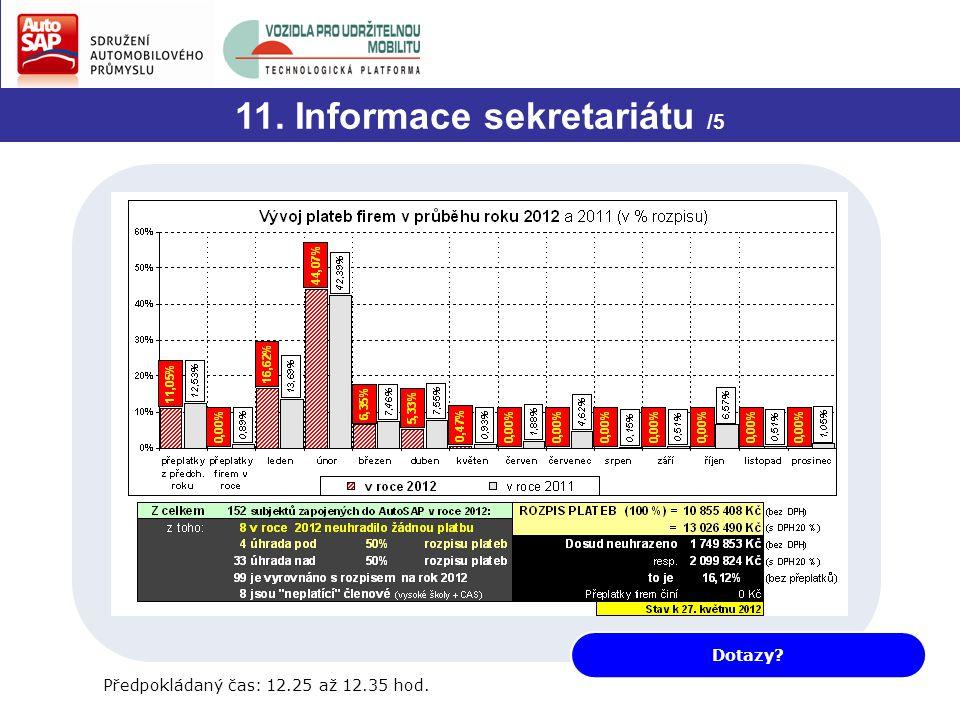 11. Informace sekretariátu /5 Dotazy? Předpokládaný čas: 12.25 až 12.35 hod.