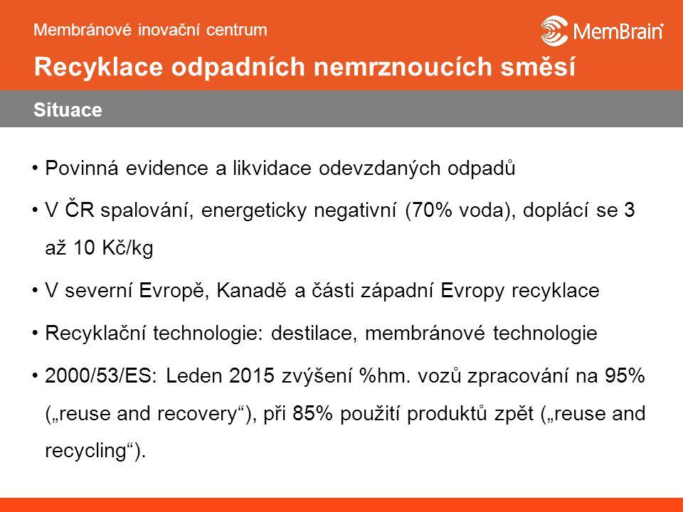 Membránové inovační centrum Recyklace odpadních nemrznoucích směsí Situace Povinná evidence a likvidace odevzdaných odpadů V ČR spalování, energeticky negativní (70% voda), doplácí se 3 až 10 Kč/kg V severní Evropě, Kanadě a části západní Evropy recyklace Recyklační technologie: destilace, membránové technologie 2000/53/ES: Leden 2015 zvýšení %hm.