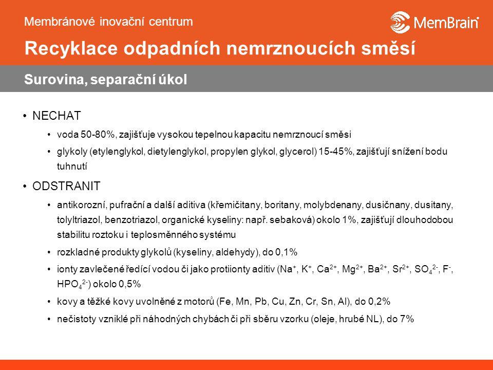Membránové inovační centrum Recyklace odpadních nemrznoucích směsí Surovina, separační úkol NECHAT voda 50-80%, zajišťuje vysokou tepelnou kapacitu nemrznoucí směsi glykoly (etylenglykol, dietylenglykol, propylen glykol, glycerol) 15-45%, zajišťují snížení bodu tuhnutí ODSTRANIT antikorozní, pufrační a další aditiva (křemičitany, boritany, molybdenany, dusičnany, dusitany, tolyltriazol, benzotriazol, organické kyseliny: např.