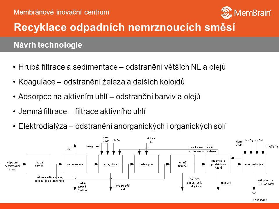 Membránové inovační centrum Pod Vinicí 87 471 27 Stráž pod Ralskem Tel,fax: +420 487 888 653, 102 Web: http://www.membrain.czhttp://www.membrain.cz E-mail: info@membrain.czinfo@membrain.cz Poděkování: Výsledky byly získány v rámci č.