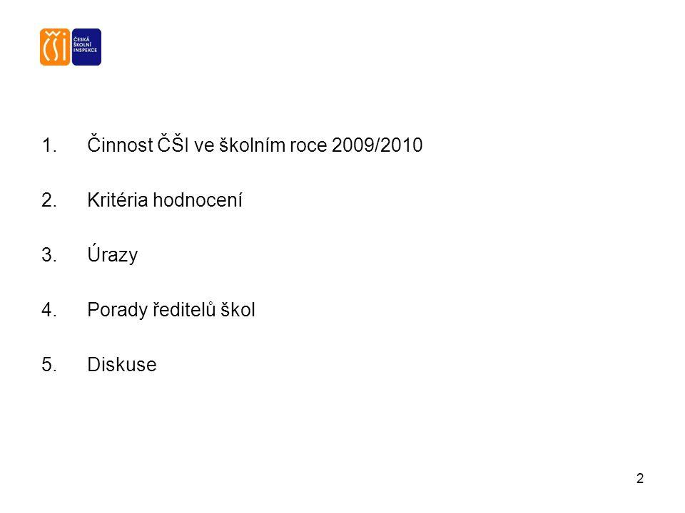 2 1.Činnost ČŠI ve školním roce 2009/2010 2.Kritéria hodnocení 3. Úrazy 4. Porady ředitelů škol 5. Diskuse