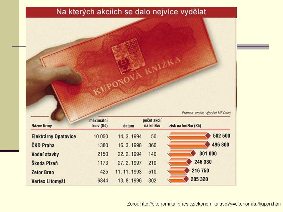 Zdroj: http://ekonomika.idnes.cz/ekonomika.asp?y=ekonomika/kupon.htm