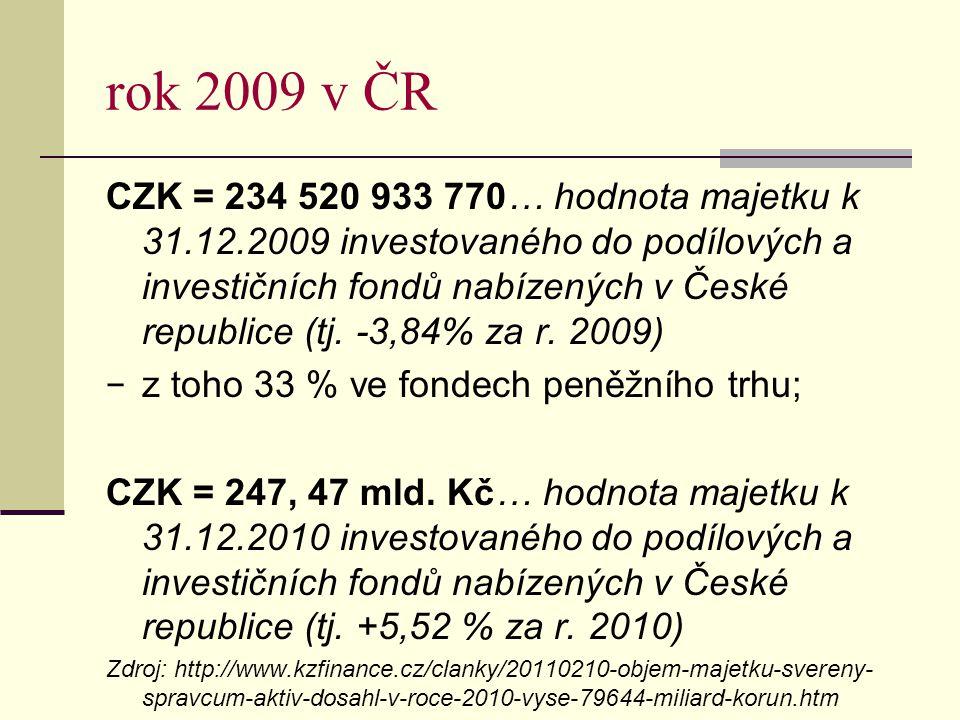 rok 2009 v ČR CZK = 234 520 933 770… hodnota majetku k 31.12.2009 investovaného do podílových a investičních fondů nabízených v České republice (tj.
