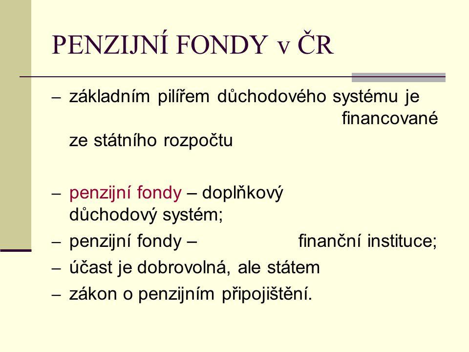 PENZIJNÍ FONDY v ČR – základním pilířem důchodového systému je financované ze státního rozpočtu – penzijní fondy – doplňkový důchodový systém; – penzijní fondy – finanční instituce; – účast je dobrovolná, ale státem – zákon o penzijním připojištění.