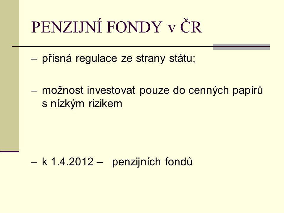 PENZIJNÍ FONDY v ČR – přísná regulace ze strany státu; – možnost investovat pouze do cenných papírů s nízkým rizikem – k 1.4.2012 – penzijních fondů