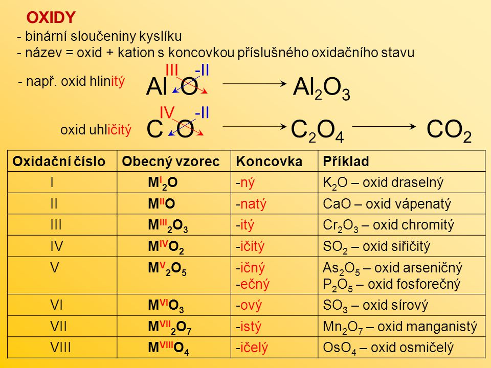 - binární sloučeniny kyslíku - název = oxid + kation s koncovkou příslušného oxidačního stavu Oxidační čísloObecný vzorecKoncovkaPříklad I M I 2 O-nýK 2 O – oxid draselný II M II O-natýCaO – oxid vápenatý III M III 2 O 3 -itýCr 2 O 3 – oxid chromitý IV M IV O 2 -ičitýSO 2 – oxid siřičitý V M V 2 O 5 -ičný -ečný As 2 O 5 – oxid arseničný P 2 O 5 – oxid fosforečný VI M VI O 3 -ovýSO 3 – oxid sírový VII M VII 2 O 7 -istýMn 2 O 7 – oxid manganistý VIII M VIII O 4 -ičelýOsO 4 – oxid osmičelý OXIDY Al O -IIIII - např.