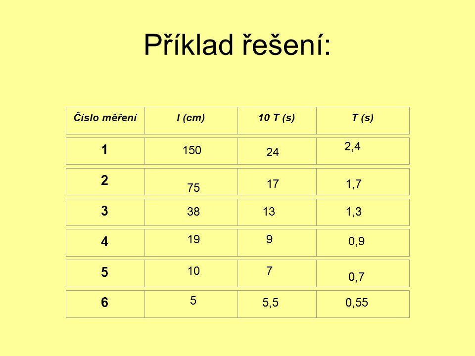 Příklad řešení: Číslo měřeníl (cm)10 T (s)T (s) 1 2 3 4 5 6 75 38 19 10 5 150 24 17 13 9 7 5,5 2,4 1,7 1,3 0,9 0,7 0,55