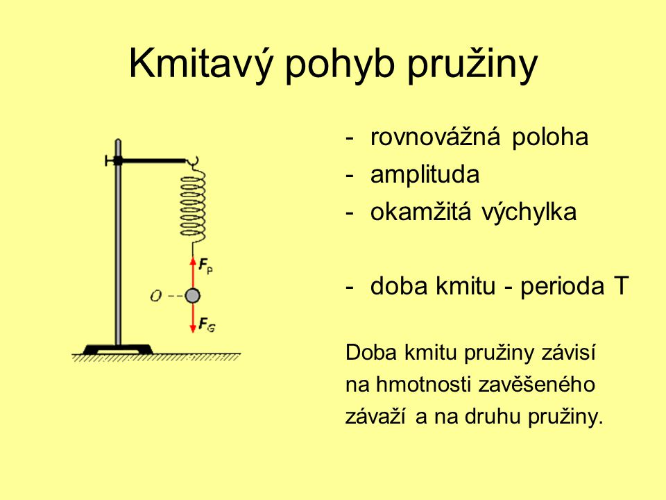 Kmitavý pohyb pružiny -rovnovážná poloha -amplituda -okamžitá výchylka -doba kmitu - perioda T Doba kmitu pružiny závisí na hmotnosti zavěšeného závaž