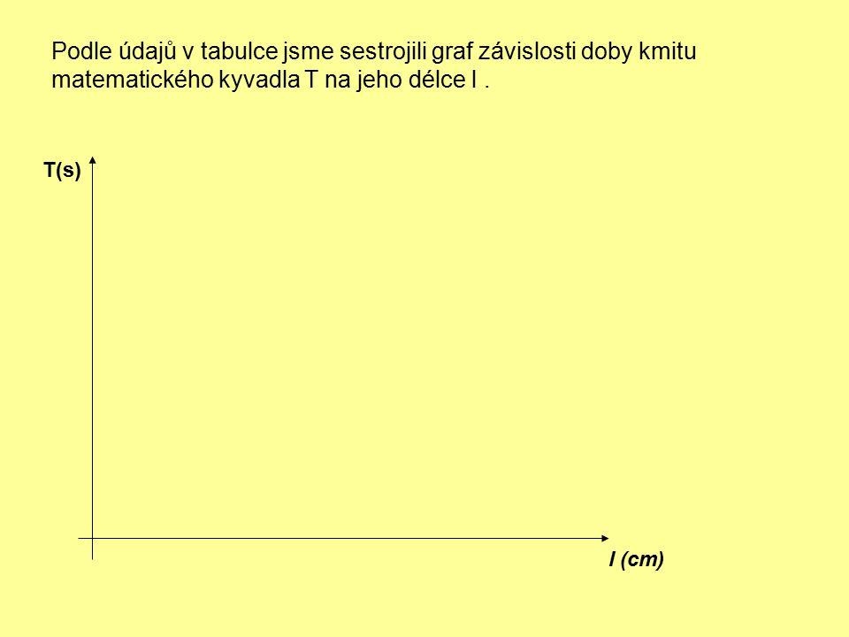 Podle údajů v tabulce jsme sestrojili graf závislosti doby kmitu matematického kyvadla T na jeho délce l. l (cm) T(s)