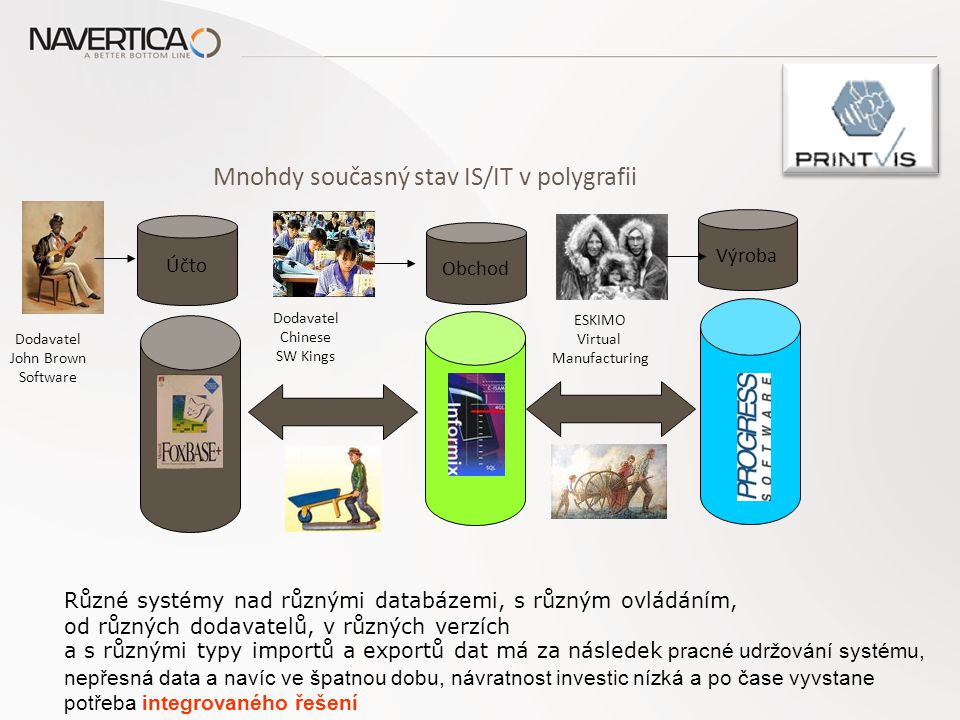 Integrované řešení ERP MS Dynamics NAV Aplikace PrintVis Účetnictví Controlling Logistika Nákup Prodej Jedna databáze