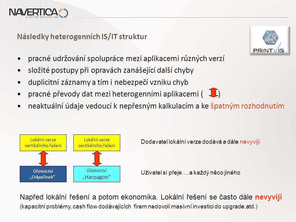 """Následky heterogenních IS/IT struktur pracné udržování spolupráce mezi aplikacemi různých verzí složité postupy při opravách zanášející další chyby duplicitní záznamy a tím i nebezpečí vzniku chyb pracné převody dat mezi heterogenními aplikacemi ( ) neaktuální údaje vedoucí k nepřesným kalkulacím a ke špatným rozhodnutím Lokální verze vertikálního řešení Účetnictví """"Odpočinek Lokální verze vertikálního řešení Účetnictví """" Harpagon Dodavatel lokální verze dodává a dále nevyvíjí Uživatel si přeje….a každý něco jiného Napřed lokální řešení a potom ekonomika."""