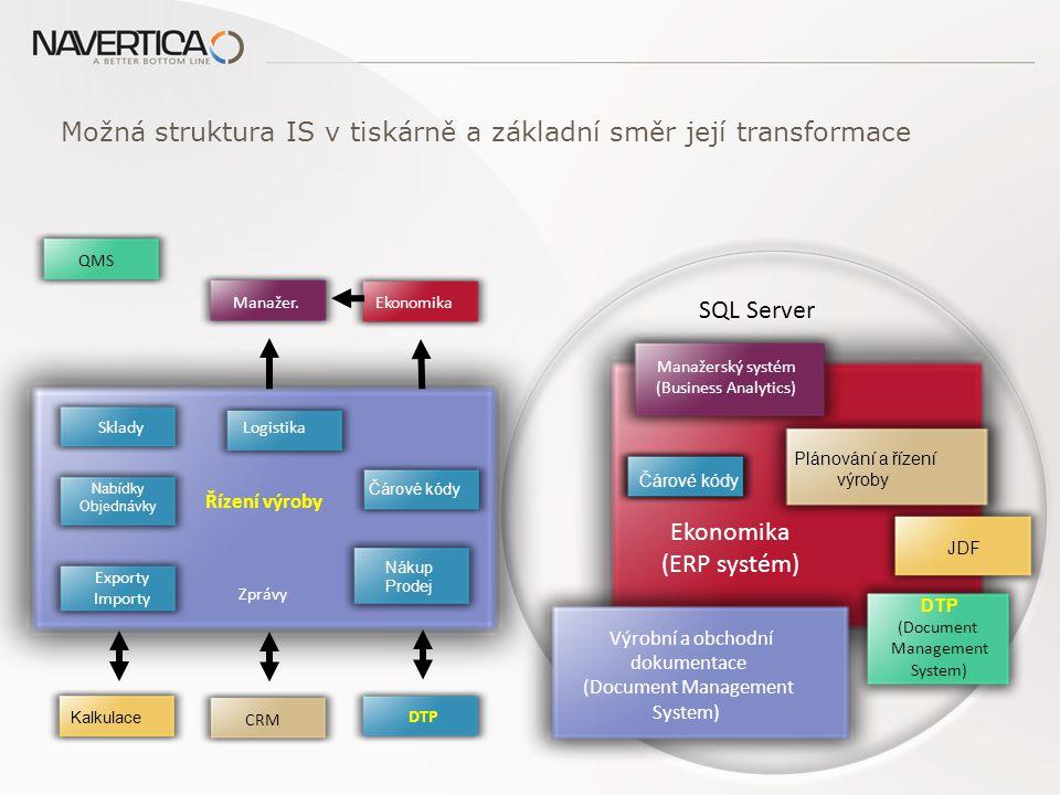 Řízení výroby SkladyLogistika DTP Nabídky Objednávky Exporty Importy Zprávy Kalkulace Ekonomika CRM Manažer.