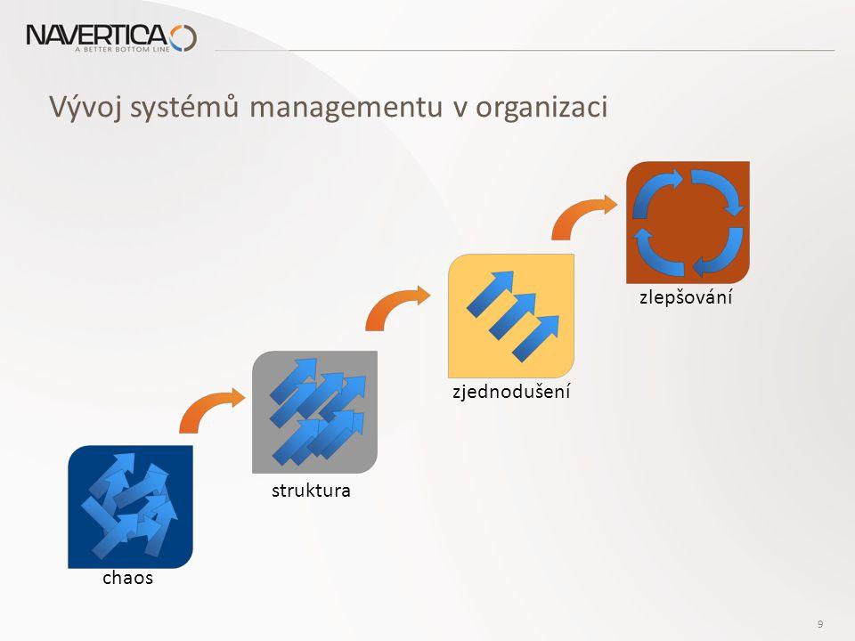 Vývoj systémů managementu v organizaci zjednodušení chaos zlepšování struktura 9